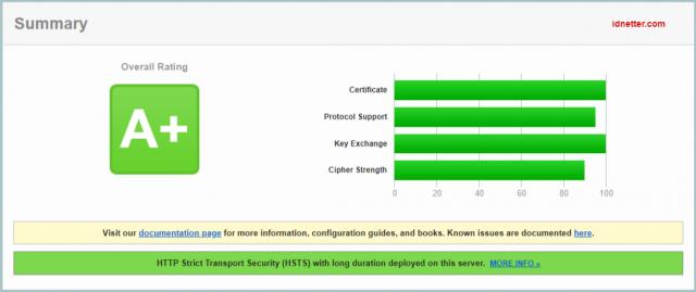 Cara install Let's Encrypt di Nginx